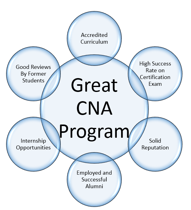 Online CNA Training Classes